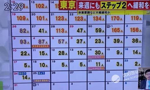 7月赴日没可能了?日本首批入境国名单确认!中国或被列入第二梯队。